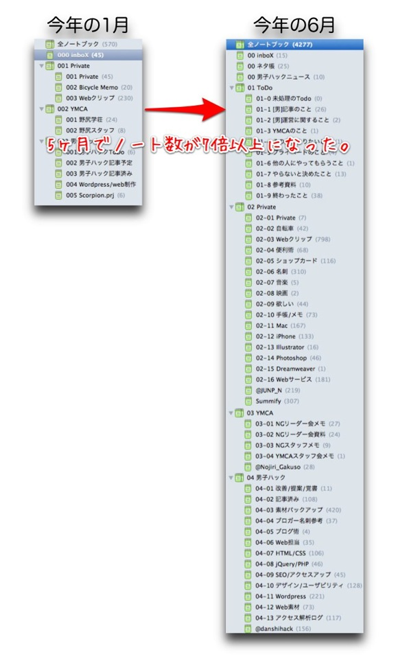 Evernoteビフォーアフター 1