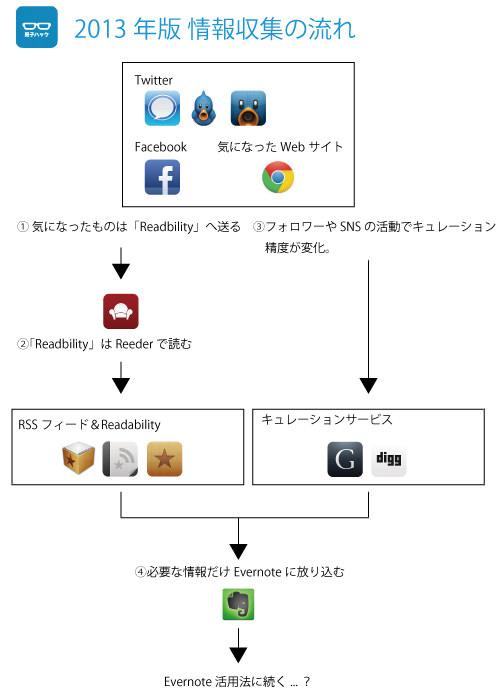 2012 info get