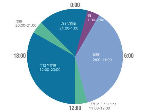 Timeschedule 2