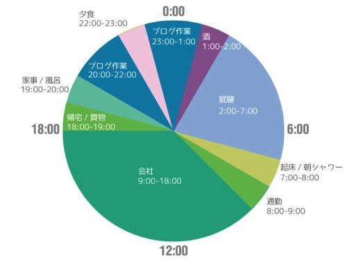 Timeschedule