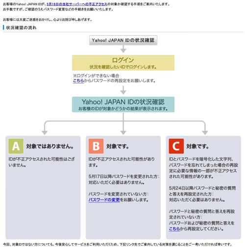 Yahoo id confirmation 3