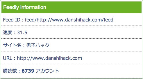 Webservice feedly subscribers checker 2