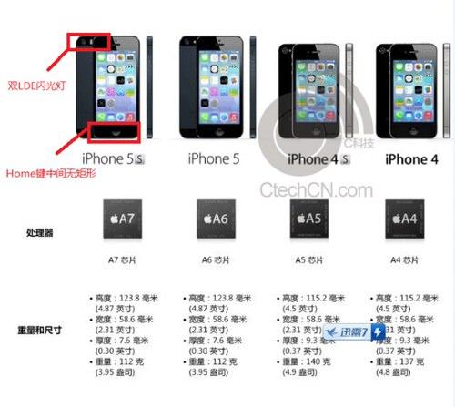 Iphone5s spec rumor