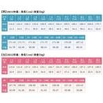 日本人の平均身長と体重を表にした画像が話題
