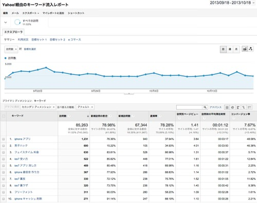 Googleanalytics yahoo keywords custum report 1