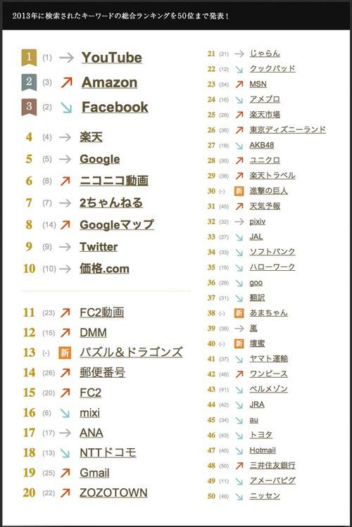Yahoo japan 2013 1
