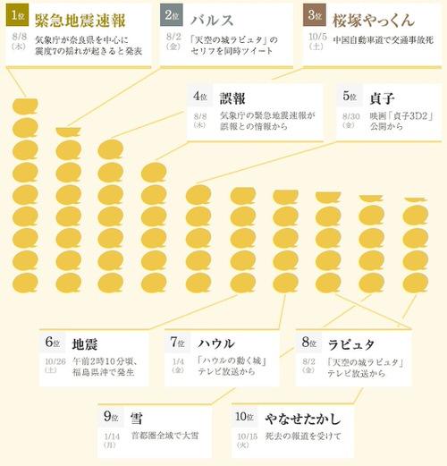 Yahoo japan 2013 3