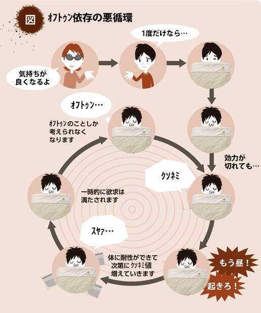 依存症 - 脳科学辞典 - bsd.neuroinf.jp