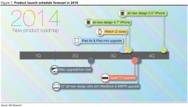 Applekuoroadmap
