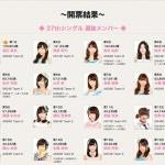 AKB48 37thシングル 選抜総選挙!第1位は渡辺麻友!