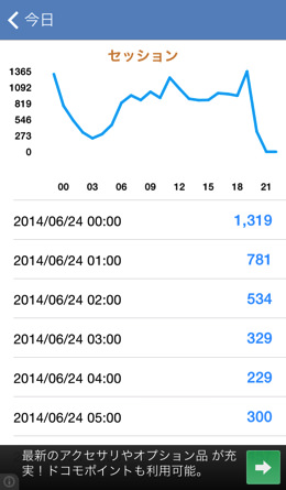 Iphoneapp analytics pm 5