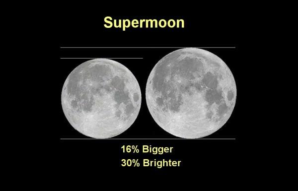 Supermoon chart 600x385