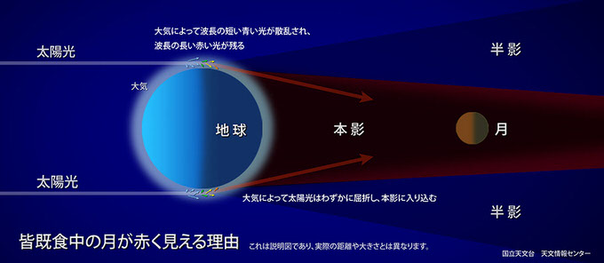 Total lunar eclipse 3
