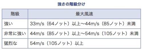 Typhoon 20 3