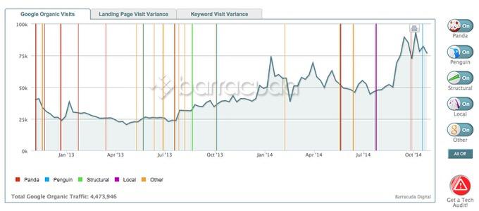 Webservice panguin tool 2
