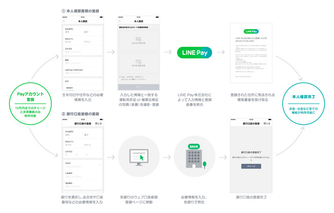 Line pay 10