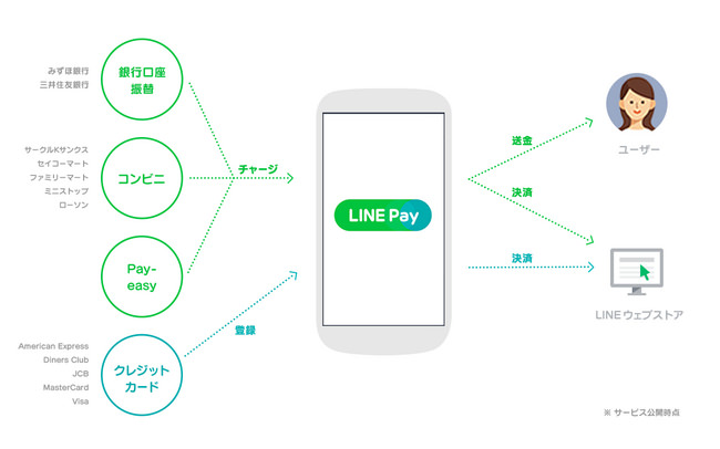 Line pay 8