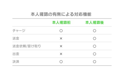 Line pay 9