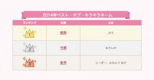 2014年ベスト・オブ・キラキラネームが発表!1位は「黄熊(ぷう)」