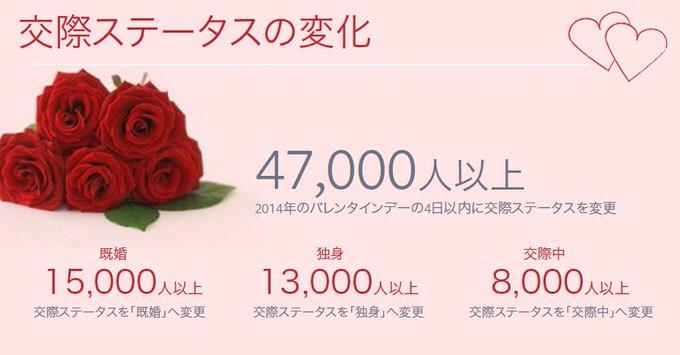 Facebook Valentine data 01