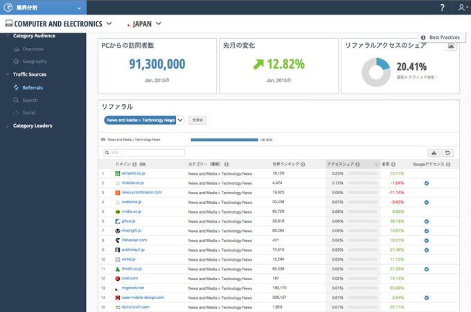 Similarweb pro demo 17