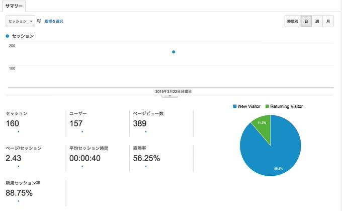 Ameba ownd analytics 2