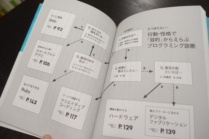Ikeay start programming 3