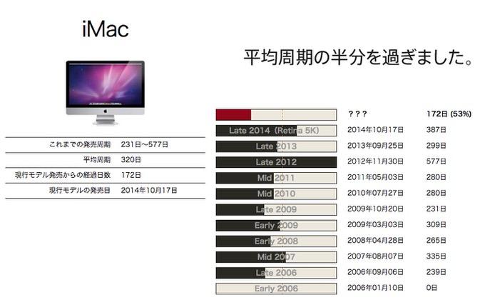 Apple rumour