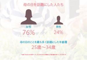 「おかあさん」に人気のFacebookページ第1位は iemo[イエモ] ! Facebookで「母の日」に関連するデータを発表