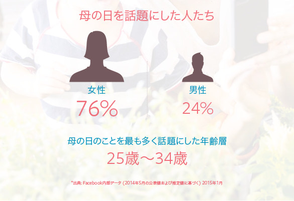 Facebook mothersday infographics jpn 2