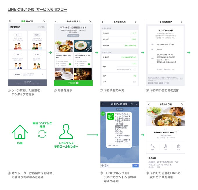 LINEgourmet image2