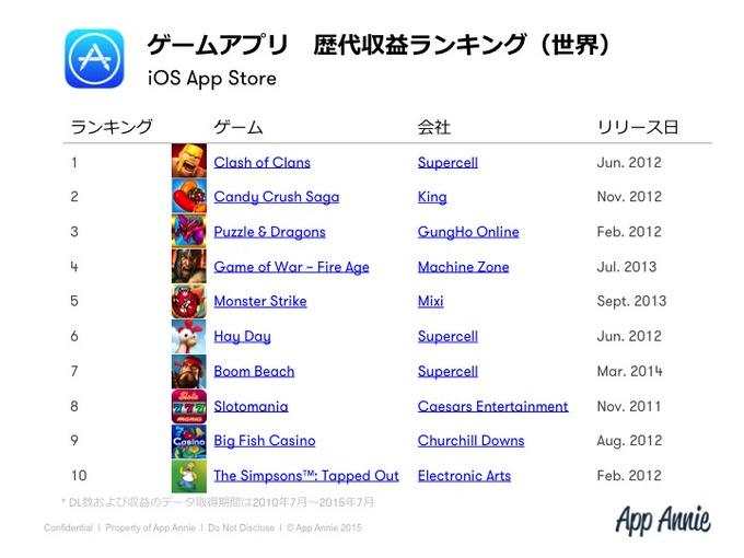日本のゲーム市場は特殊?「iPhone & iPadアプリ 歴代ランキング」が公開