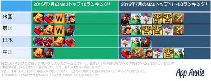 Iphone app ranking 2