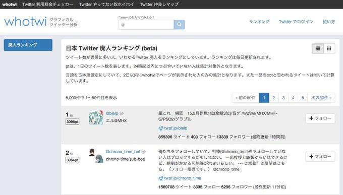 Twitter haijin ranking whotwi 1