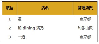 Tabelog japan ramen award 2016