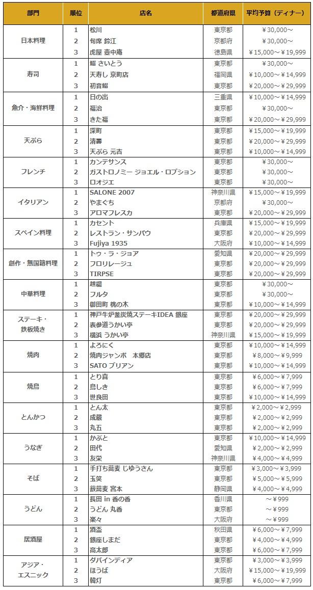 Tabelog japan restaurant award 2016 3