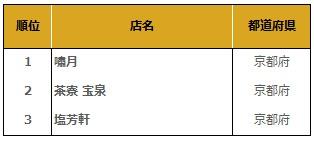 Tabelog japan sweets award 2016