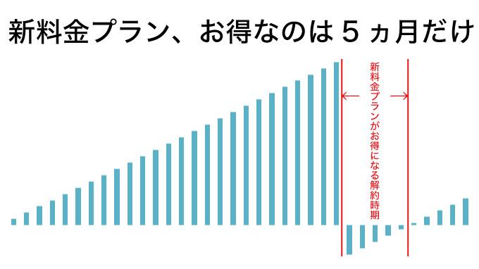 【注意】「2年縛り」改善策の新料金プランが全然お得じゃなく、むしろ地雷な件
