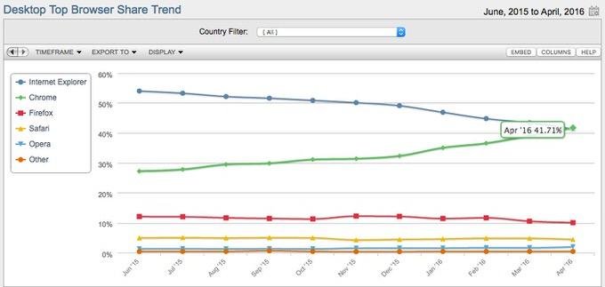 Browsershare chrome top 1