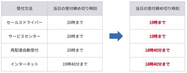 Yamato change 1