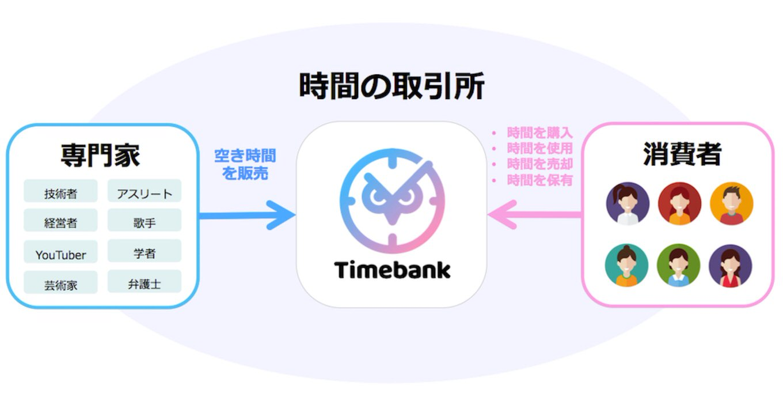 timebank-2