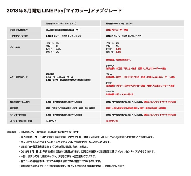 linepaymycolorgraph