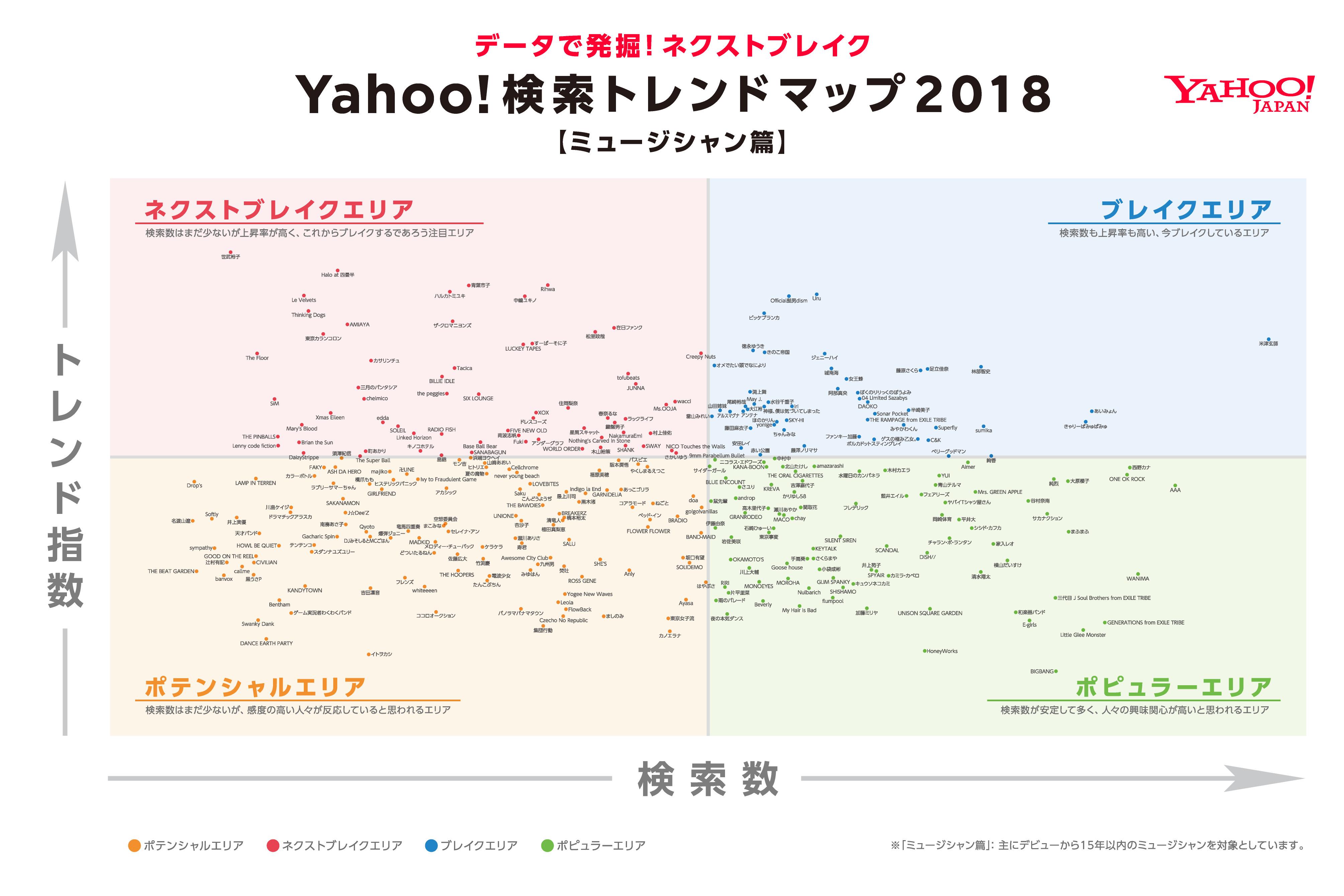 Yahoo!検索トレンドマップ2018 ミュージシャン篇