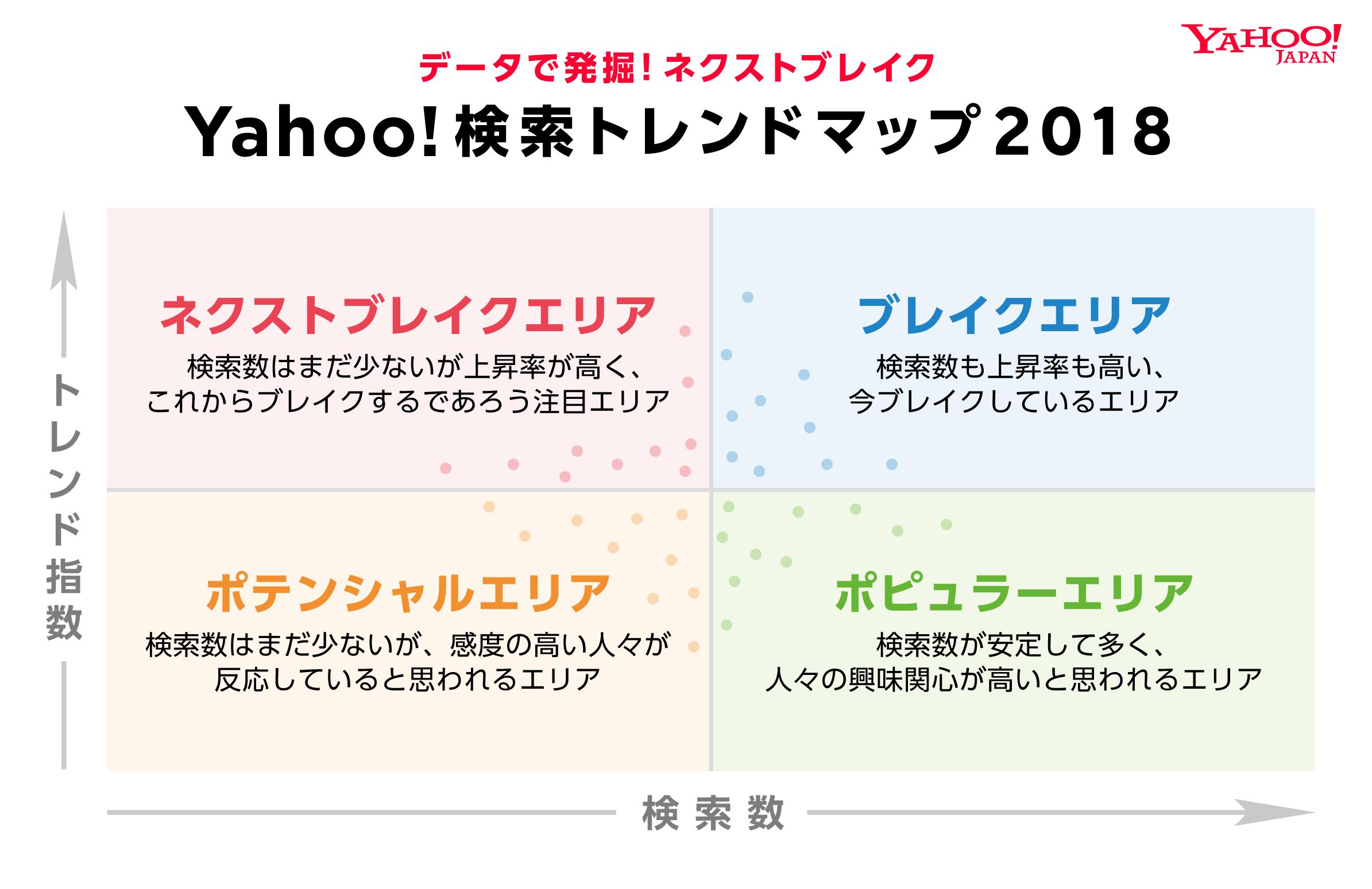 Yahoo!検索トレンドマップ2018 説明図