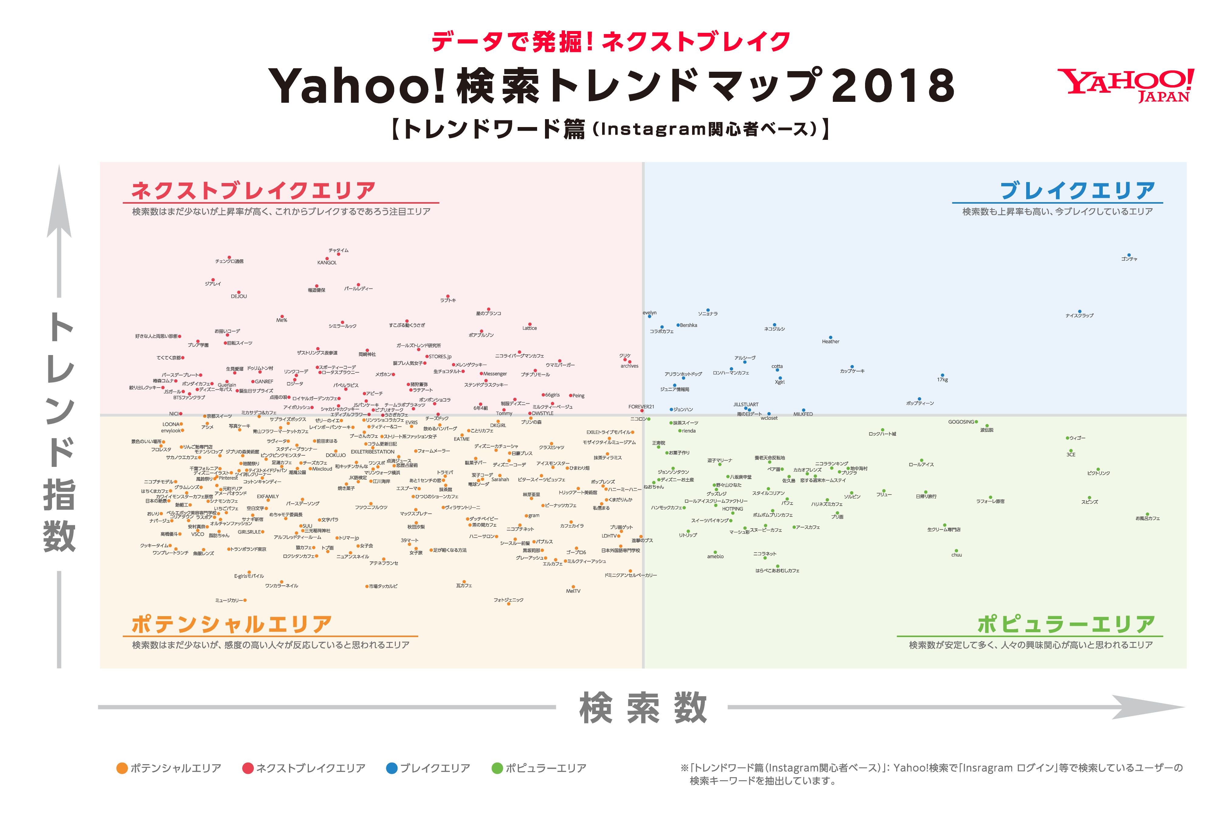 Yahoo!検索トレンドマップ2018 トレンドワード篇(Instagram関心者ベース)