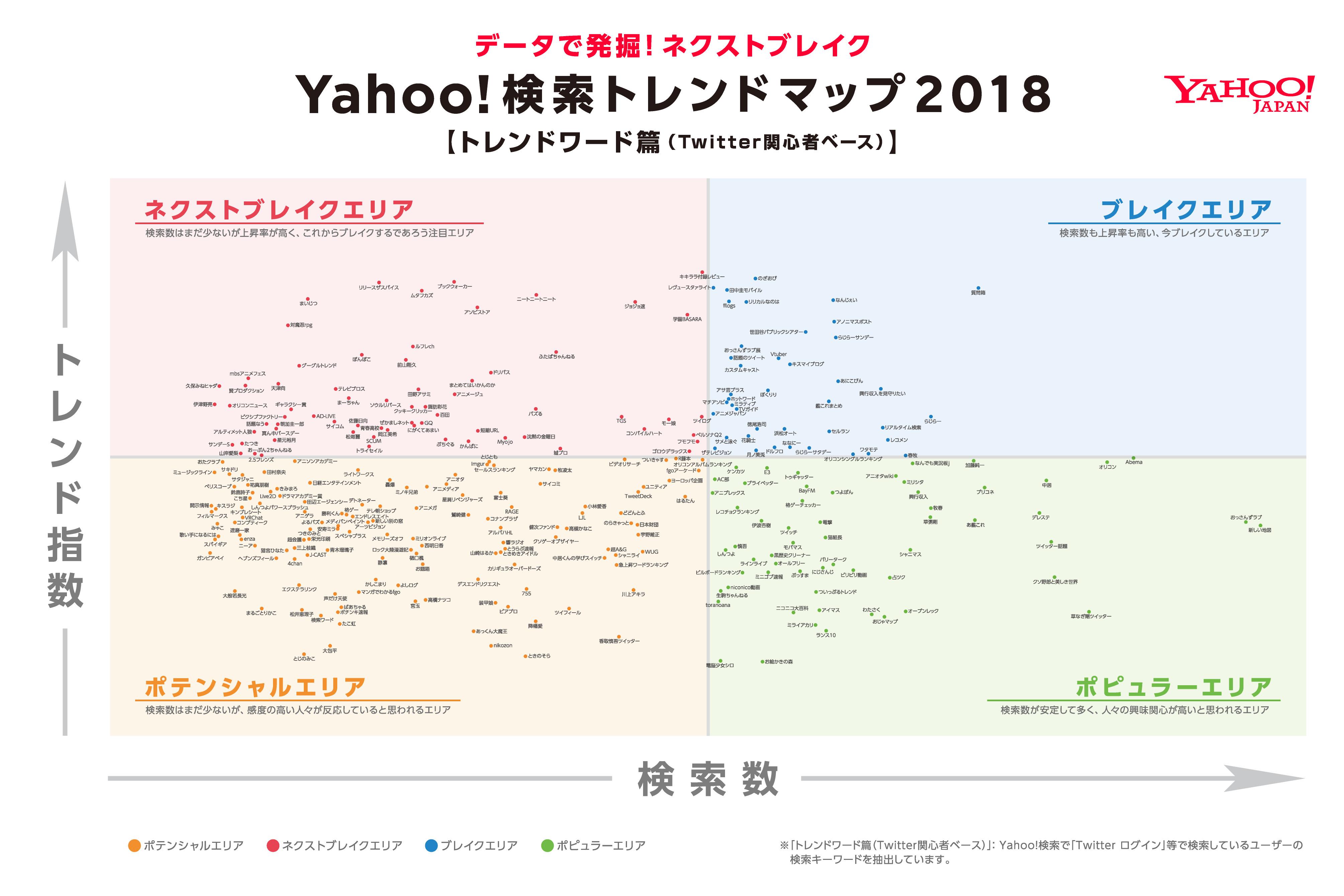 Yahoo!検索トレンドマップ2018 トレンドワード篇(Twitter関心者ベース)