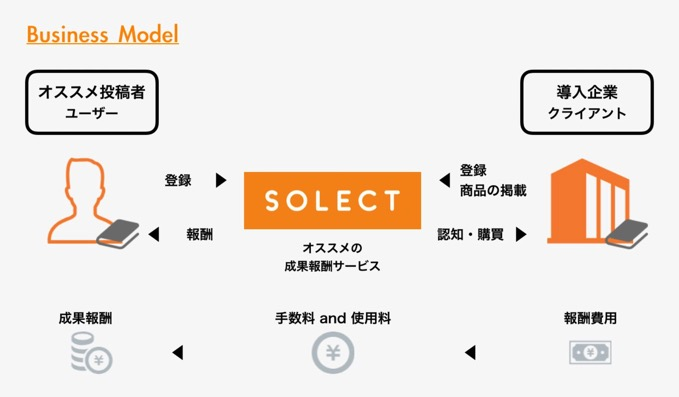 solect-2