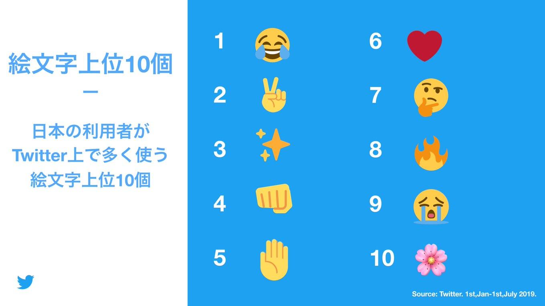 「日本のTwitterユーザーがよく使う絵文字トップ10」発表、世界と比較すると感情表情が多め