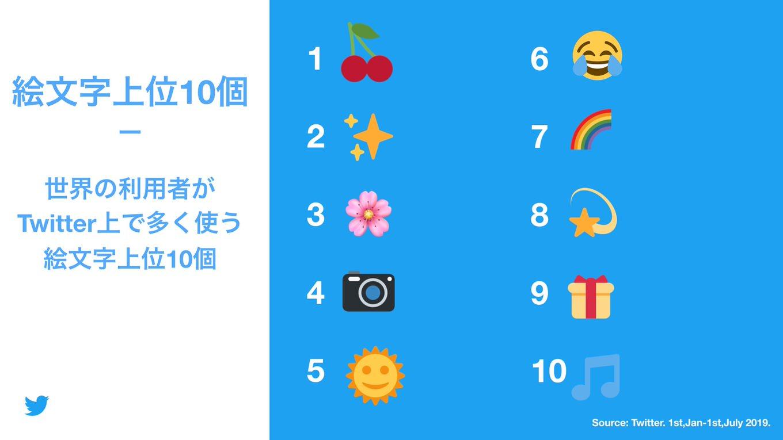 emoji-2019-2