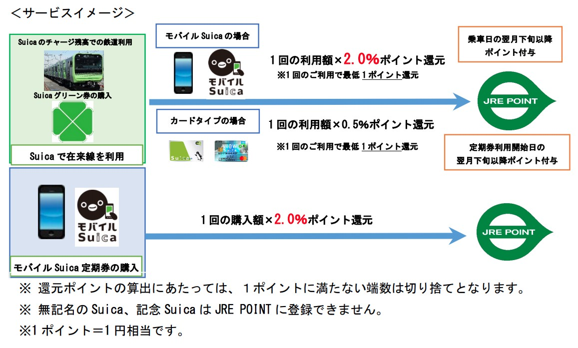 suica-point-1